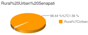 Senapati census population